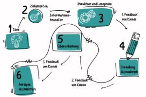 Infografik 1 - wie entsteht ein Buch