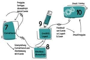 Infografik Buch