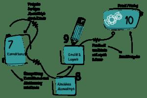 Infografik 2 - wie entsteht ein Buch